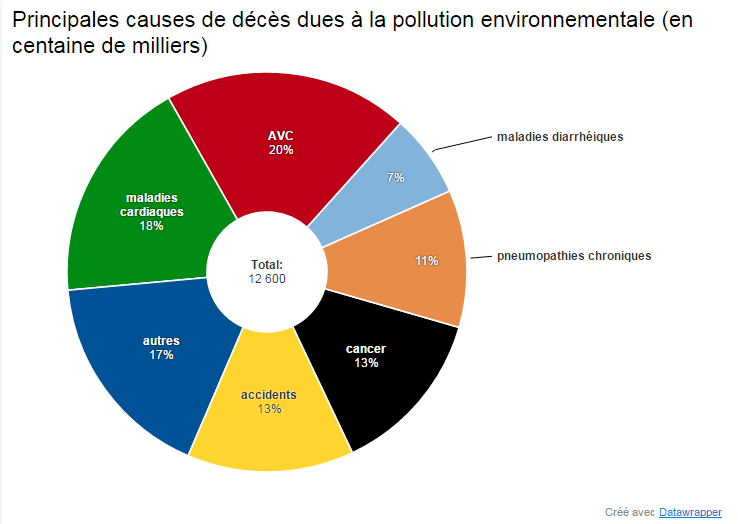 la pollution de l 39 environnement fait 12 6 millions de morts par an. Black Bedroom Furniture Sets. Home Design Ideas