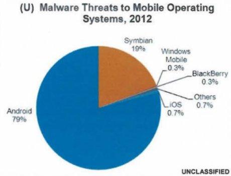 Les malwares sur smartphone
