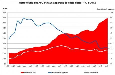 Déficits graphique 1