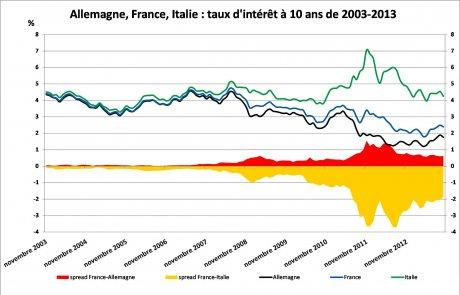graph2 déficits