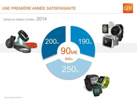GfK Wearables connectés