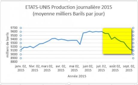 US production pétrole