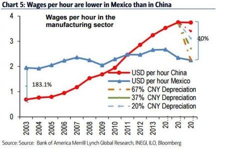 Coût travail Chine