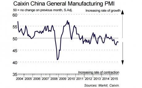activité manufacturière chine