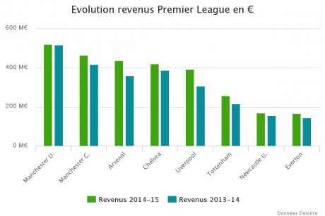 Revenus Premier League