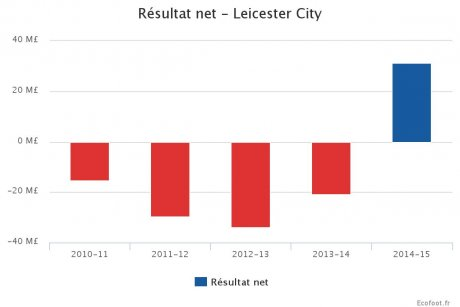 Leicester City Résultat net