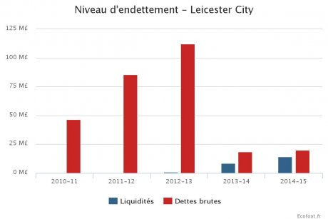 Football Leicester