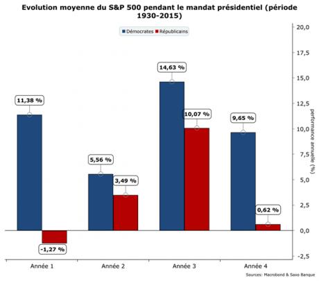 Evolution du S&P500 selon les années de mandats de présidents démocrates (bleu) et républicains (rouge) entre 1930 et 2015