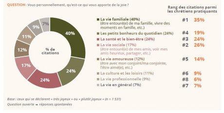 Baromètre RCF Les Français et la joie
