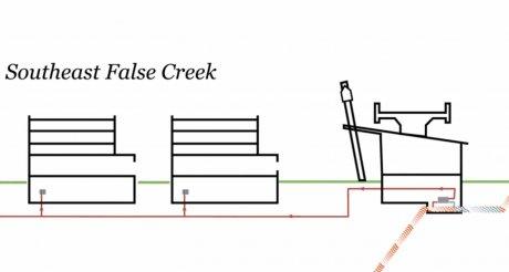 Réseaux Southeast False Creek