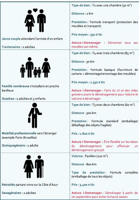 Infographie i-Déménager
