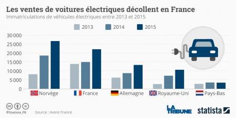 graphique statista voitures électriques