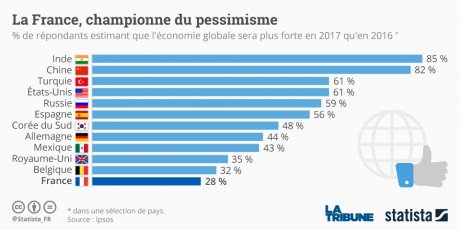 Graph croissance optimisme