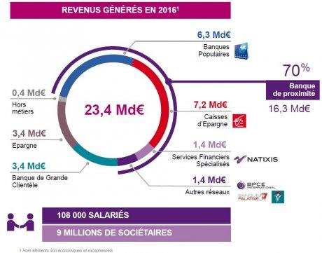 BPCE revenus 2016