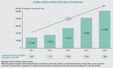 Nombre nouvelles règles banques BCG