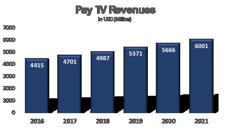 Progression des revenus de la télévision payante