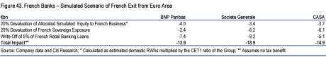 Impact Frexit banques fr Citi