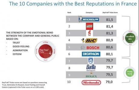 Le classement des entreprises du CAC40 — Réputation