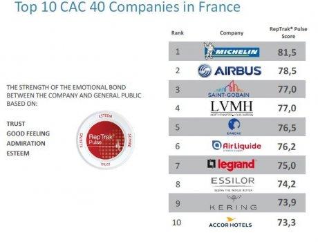 Michelin en tête du Top 100 français — Réputation