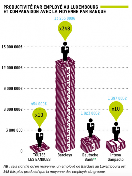 Oxfam productivité Barclays