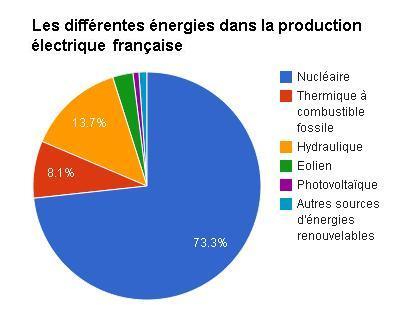 La france consomme de plus en plus d nergies renouvelables for Les bases en electricite
