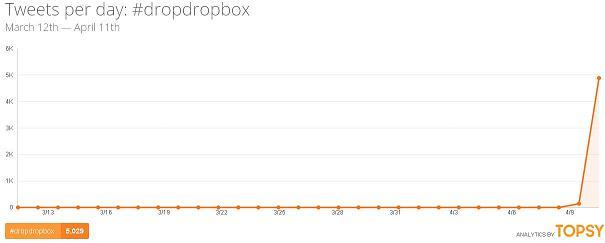 Popularité du hashtag DropDropBox