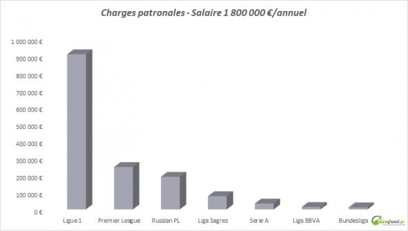 Charges Football
