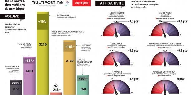 A gauche la progression des offres d'emploi, à droite l'attractivité des métiers du numérique