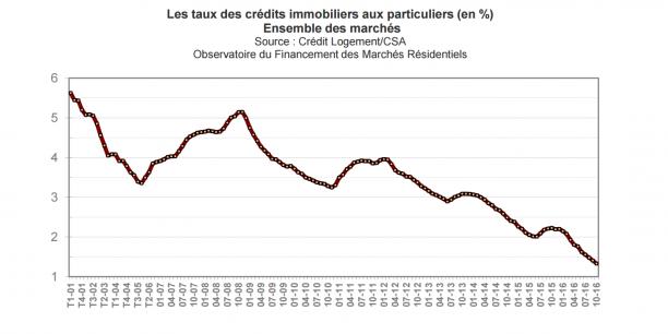 Légère remontée des taux de crédits immobiliers