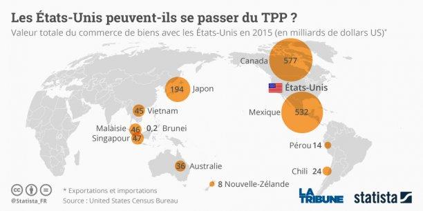 Donald Trump veut remplacer le TPP par des  des traités commerciaux bilatéraux et justes qui ramèneront les emplois et l'industrie sur le sol américain. A noter par ailleurs que le Canada et le Mexique font par exemple déjà partie du traité appelé Nafta, en compagnie des Etats-Unis