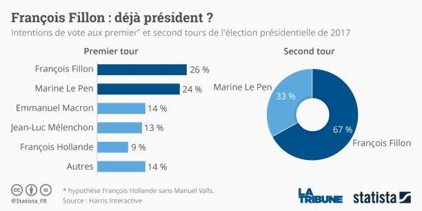 François Fillon se pose tout de suite en rassembleur, et apparaît comme le principal rival de Marine Le Pen pour 2017.