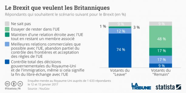 Les milieux d'affaires espèrent néanmoins que le fait de devoir consulter les parlementaires incitera la Première ministre à assouplir le projet de Brexit dur qu'elle a détaillé la semaine dernière.