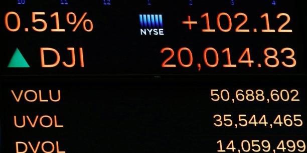 Wall Street hésite, le Dow reste au-dessus des 20 000 points