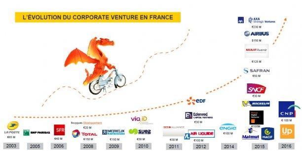 De Safran à Orange, en passant par EDF, la CNP ou Seb, le nombre de fonds de corporate venture a explosé en France depuis deux ou trois ans, pas seulement chez les groupes du CAC 40, mais aussi des ETI et des entreprises mutualistes.