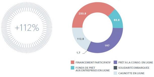 La finance alternative a doublé en France