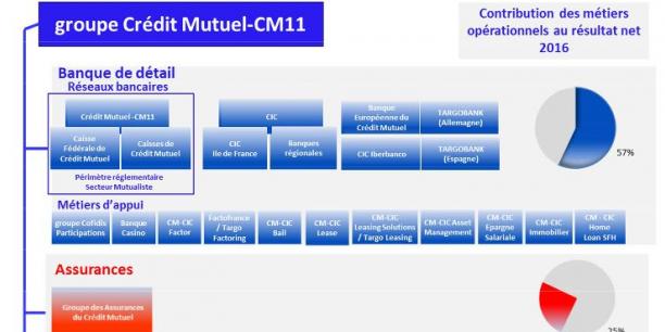 La banque de détail représente 69% du produit net bancaire du groupe Crédit Mutuel CM11 (fédérations de l'Est et CIC) et 57% de son résultat net en 2016.