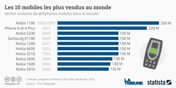 Depuis la fin des années 1990, Nokia truste largement le classement des meilleures ventes de téléphones mobiles, avec huit téléphones dans le top 10.
