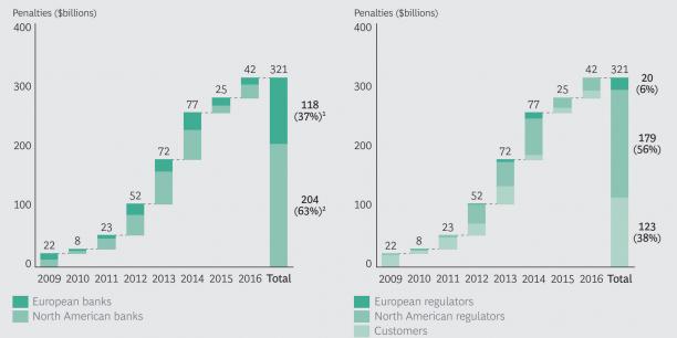 Les banques américaines ont payé la plus grande part des amendes. Les autorités européennes ont été plus clémentes.