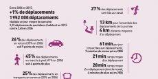 Selon l'enquête déplacements menée par le Sytral, 26 % des déplacements se font en voiture.