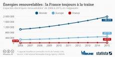 En valeur absolue, les capacités électriques renouvelables françaises ont très peu évolué, en comparaison avec le total européen et mondial.