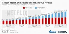 Netflix n'a toujours pas réussi à être rentable à l'international. Si ses revenus hors des Etats-Unis ne cessent d'augmenter, les coûts suivent la même trajectoire et la marge d'exploitation reste négative.
