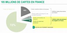 Selon l'étude Les Français et leurs cartes réalisée par BNP Paribas PF, les cartes bancaires traditionnelles ne représenteraient que 19% du total des cartes en circulation.