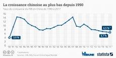 L'industrie chinoise est plombée par des surcapacités et hantée par des sociétés étatiques zombies surendettées, tandis que les fuites de capitaux s'intensifient