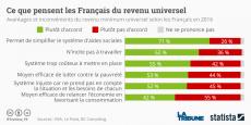 Pour plus de la moitié des Français, le revenu universel serait trop coûteux à mettre en place. La proposition de la Fondation Jean Jaurès les fera-t-elle changer d'avis ?*