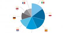 Les Italiens sont les salariés européens qui ont le plus la bougeotte.