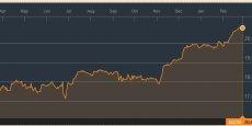 L'indice Dow Jones a franchi le seuil des 21.000 points pour la première fois mercredi, seulement cinq semaines après avoir dépassé celui des 20.000 points.