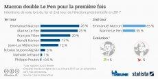 La percée d'Emmanuel Macron dans les sondages (certaines enquêtes, comme celle de Harris Interactive ci-dessus, le placent en tête au premier tour) commence à créer de la nervosité dans les rangs socialistes. L'aile droite du parti semble de plus en plus tentée de rejoindre officiellement le leader de En Marche!