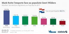 Mark Rutte, Premier ministre néerlandais est en tête mais sa coalition a subi une déroute.