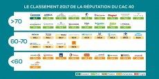 Pour la troisième année consécutive, Michelin ressort à la première place du classement des entreprises du CAC 40 ayant la meilleure réputation auprès des Français. BNP Paribas et Société Générale se retrouvent en queue de classement.