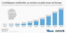 Le rapport France IA, contenant une cinquantaine de propositions, a été remis au gouvernement mardi 21 mars.